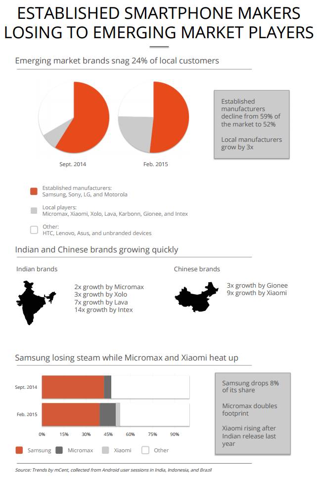 Jana now detects usage trends on 8% of India's Android ...