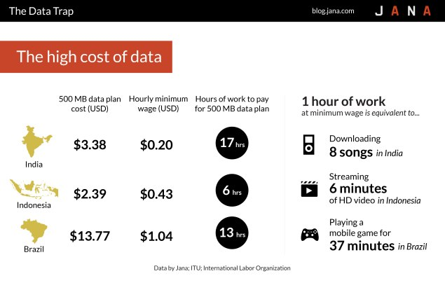 1 hour of work high cost of data