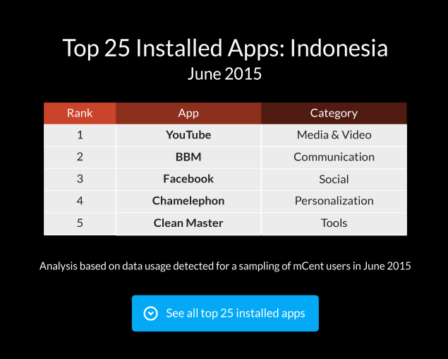 preview blog top installed apps indonesia