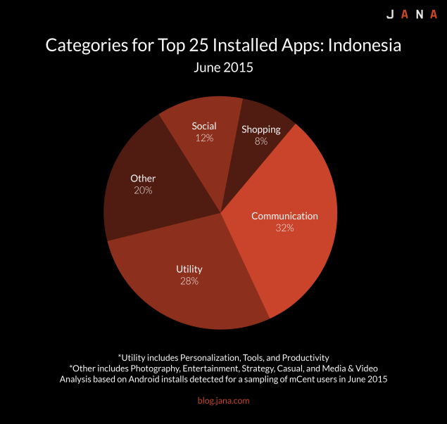 top installed apps in indonesia categories