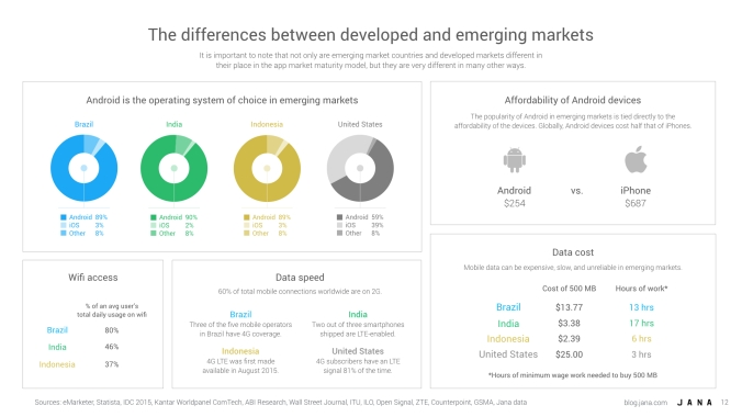 Jana_Decoding emerging markets12.001