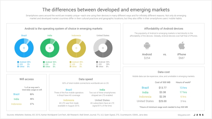 The differences between developed and emerging markets.001
